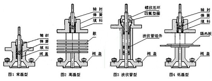 zd(r)hl电动笼式单座调节阀图片