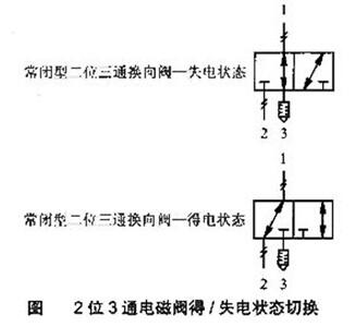 二位三通电磁阀-沪山阀门制造(上海)有限公司