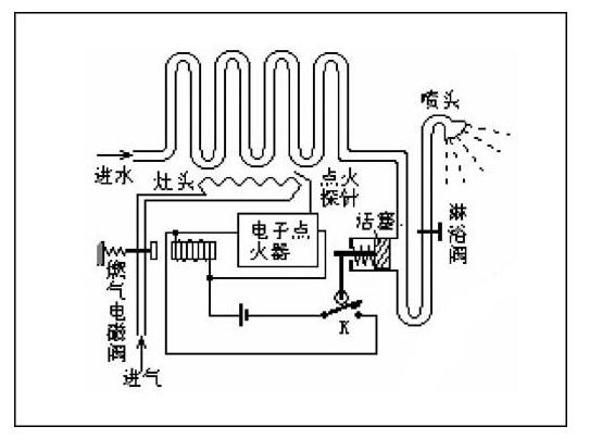 燃气热水器电磁阀工作原理作用及维修