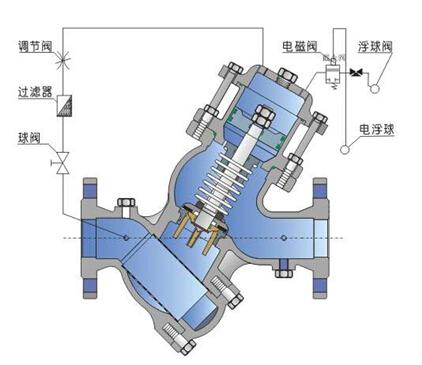 过滤活塞式电动浮球阀工作原理图