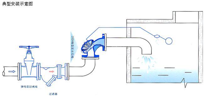 100A角型定水位阀是一种隔膜式调节水箱和水塔液面高度的阀门。阀门由一特殊强化尼龙膜片将其分为上下两个腔室,当液面达到设定位置时,浮球导阀关闭, 上腔压力大于下腔,阀门关闭,即停止供水.当液面下降超过预设位置,浮球导阀开启,上腔压力小于下腔压力,阀门开启.阀门向池内供水。角型定水位阀 安装方便,可省去管道弯头,节省安装空间。100D定水位阀保养简单、灵活耐用、液位控制准确度高,水位不受水压干扰且关闭紧密不漏水,性能可靠、成本低。 浮球可随水池的高度和距离安装。